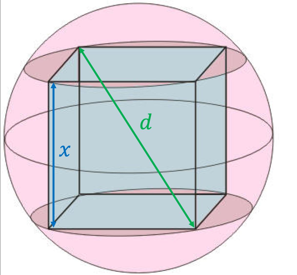 cube inscrit sphère