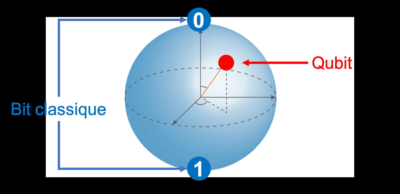 Qubit et bit classique
